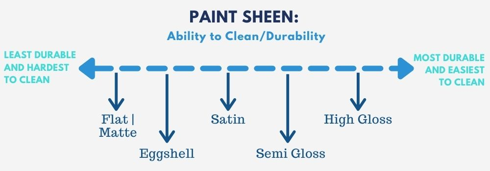 Paint Sheen Scale showing types of paint and their durability and ease of cleanability on a plot line