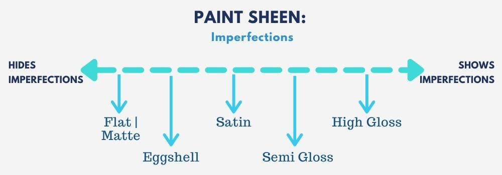 Paint Sheen Scale of paint types on plot line showing how easily they show versus hide imperfections on the painting surface
