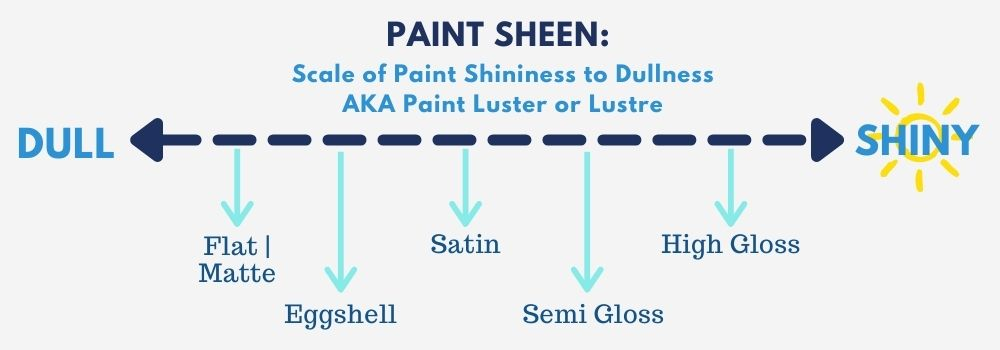 Graphic of paint sheen scale showing types of paint from dull to shiny