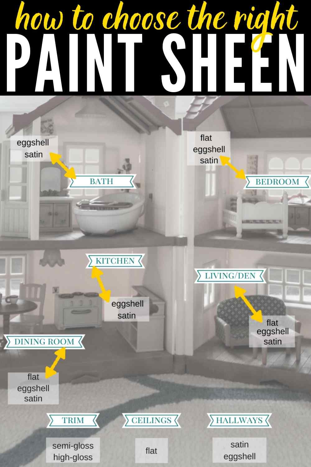 Pick the perfect paint sheen for every room in the house! Don't struggle anymore, check out this simple chart.