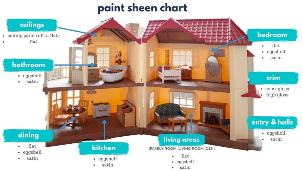 simple chart to help pick appropriate paint sheen, room by room.