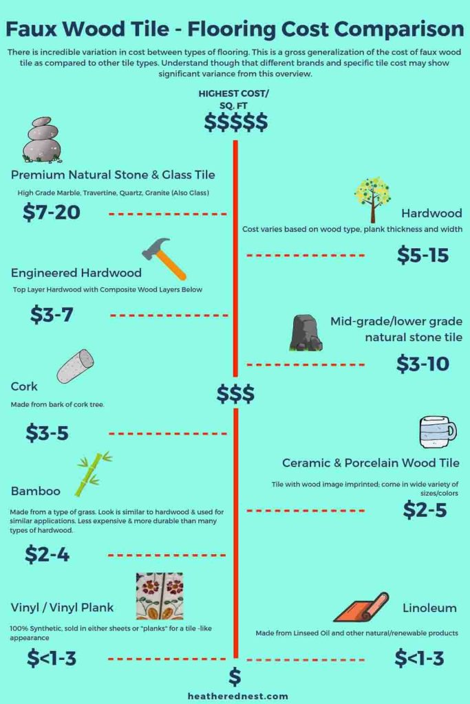Flooring Cost comparison infographic - compares cost per square foot of all major flooring types and compares to faux wood tile, both porcelain wood tile and ceramic wood tile #woodtile #woodlooktile #fauxwoodtile #porcelainorceramictile #tilereview #flooring #tile #tilefloor #tileshowerideas #bathroomtile #woodlooktilefloor #porcelainwoodtile #ceramicwoodtile #woodtileflooring