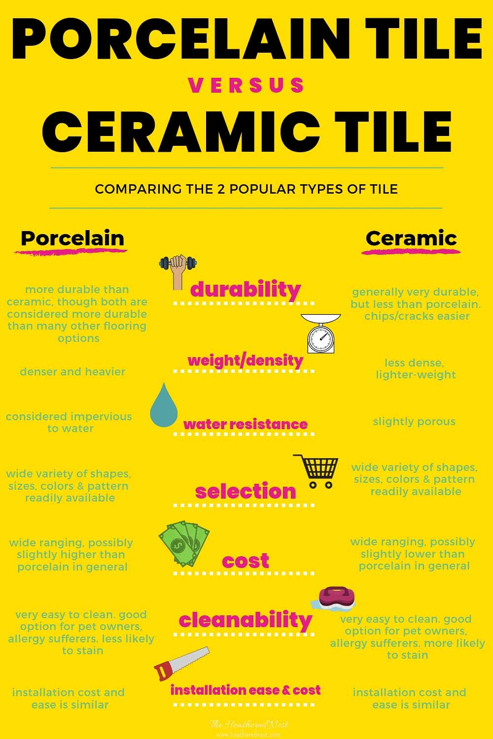 comparing and contrasting porcelain and ceramic tile - which faux wood tile type is the best for you in your home as far as durability, cost, cleanability, assortment, weight/density and installation go? This infographic explains #woodtile #woodlooktile #fauxwoodtile #porcelainorceramictile #tilereview #flooring #tile #tilefloor #tileshowerideas #bathroomtile #woodlooktilefloor #porcelainwoodtile #ceramicwoodtile #woodtileflooring