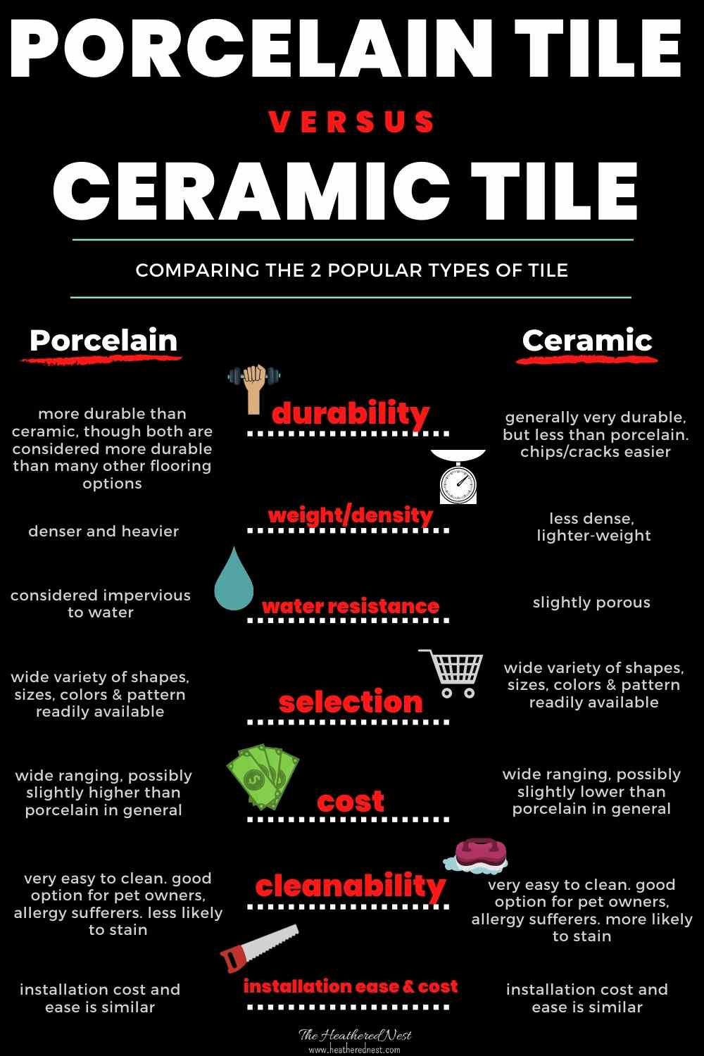 Ceramic Tile versus Porcelain Tile what you need to know