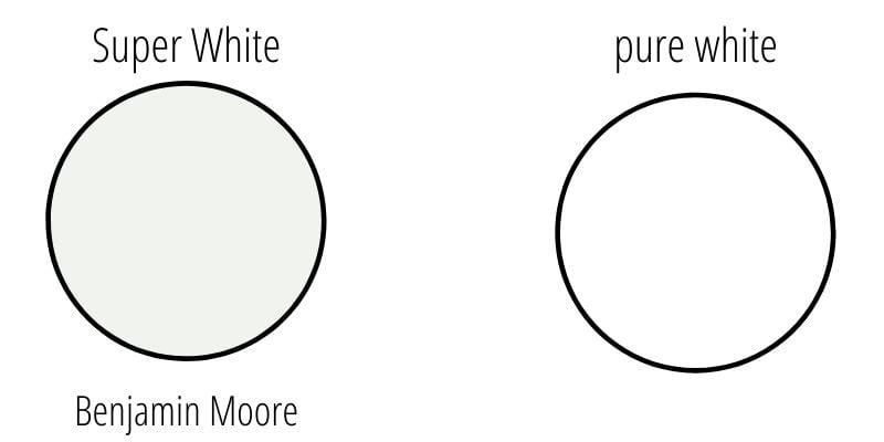 Benjamin Moore Super White vs Pure White