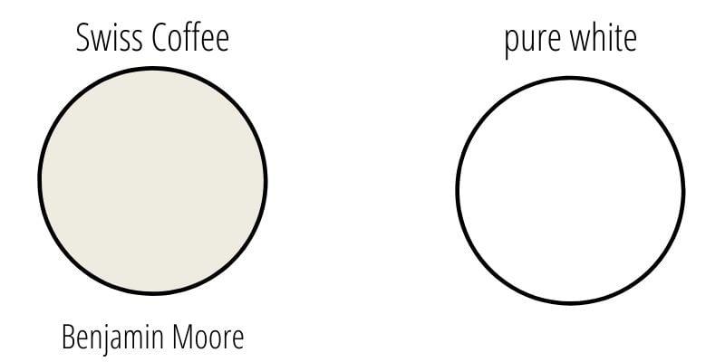 paint swatch comparison of pure white versus Benjamin Moore Swiss Coffee